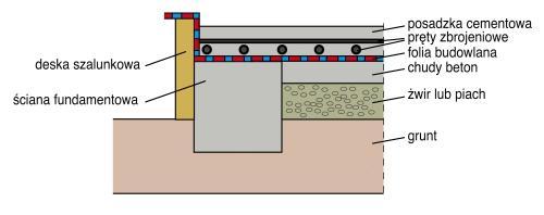 Fundamenty pod altanę, elementy konstrukcji